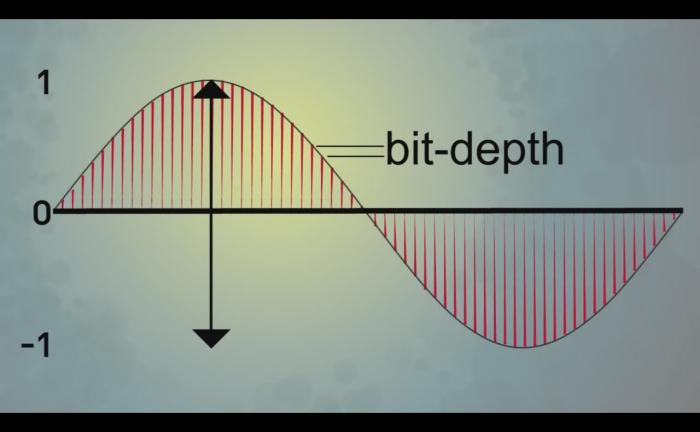 Dynamique et profondeur de bits