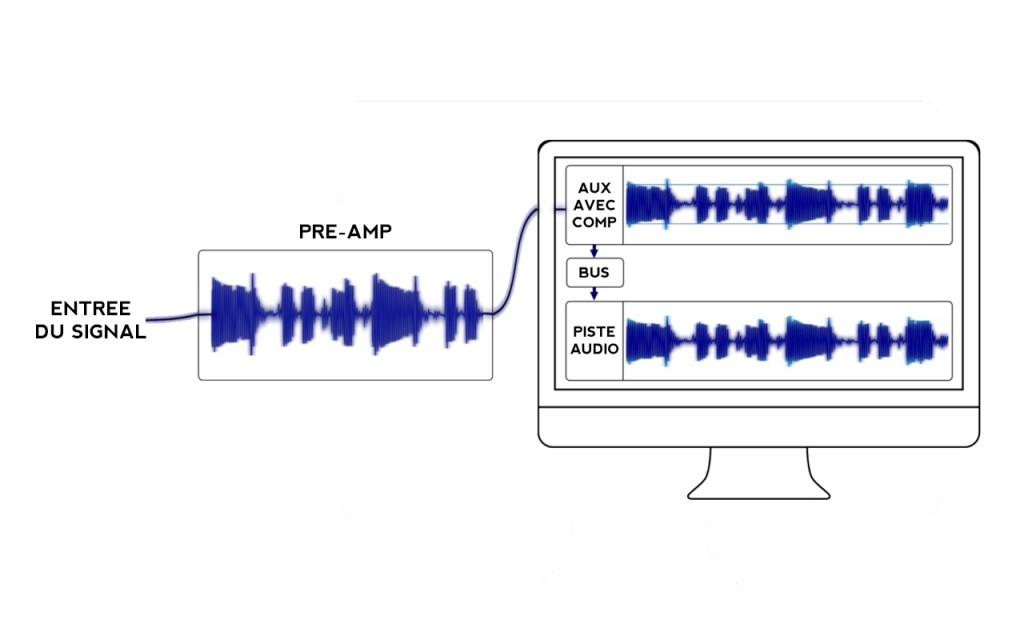 Enregistrer avec ou sans compression
