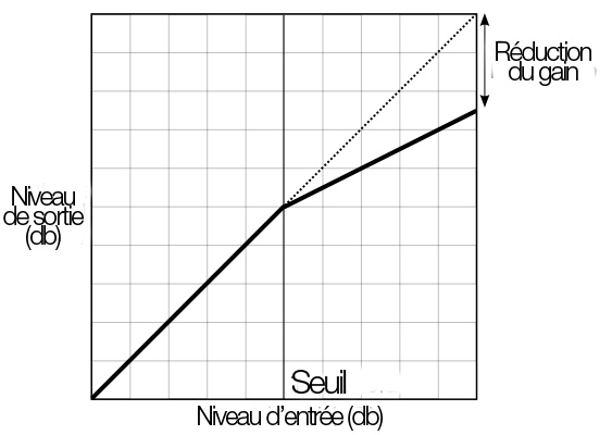 Différence entre compresseur et limiteur
