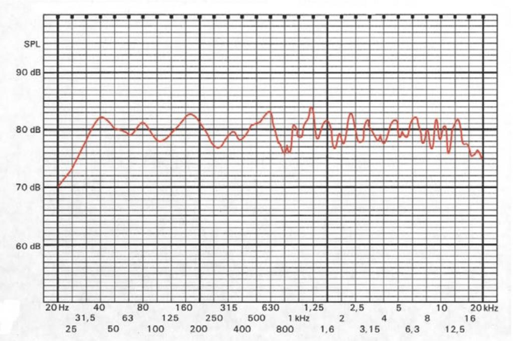 Exemple d'analyse en fréquence glissante d'une enceinte