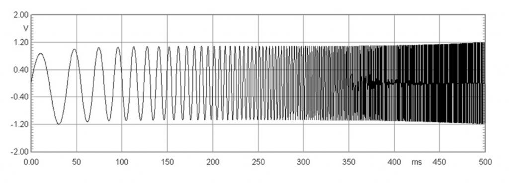 Exemple de signal CHIRP généré