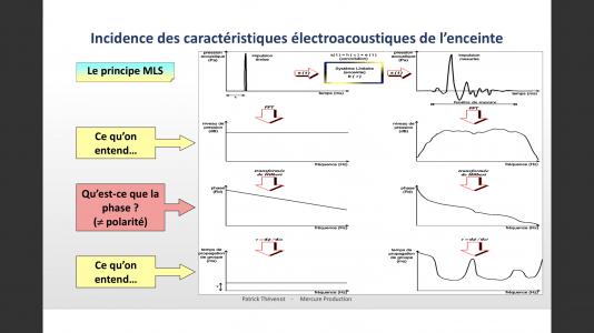 Principe de la mesure et analyse MLS