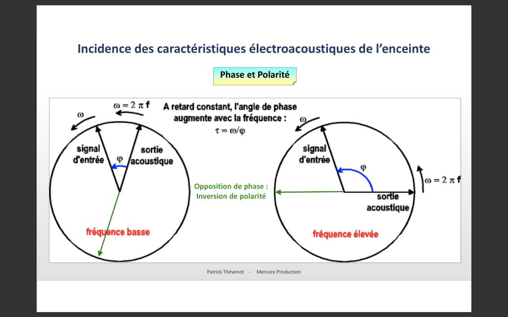 Représentation de l'angle de phase
