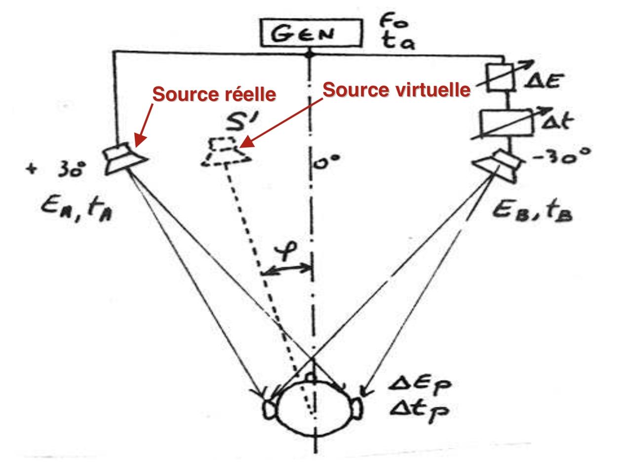 Source réelle et virtuelle